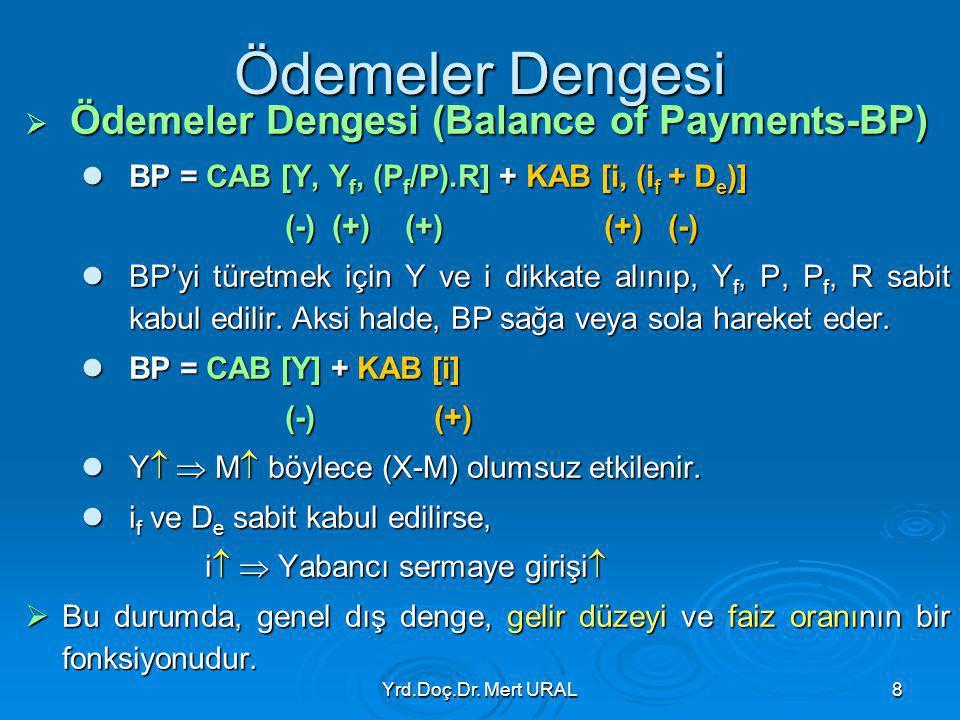 Ödemeler Dengesi BP = CAB [Y, Yf, (Pf/P).R] + KAB [i, (if + De)]